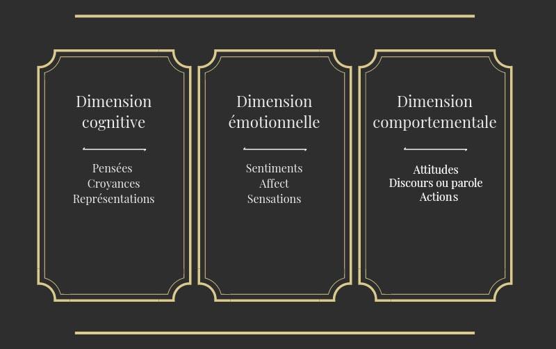 Dimensions cognitive, émotionnelle et comportementale
